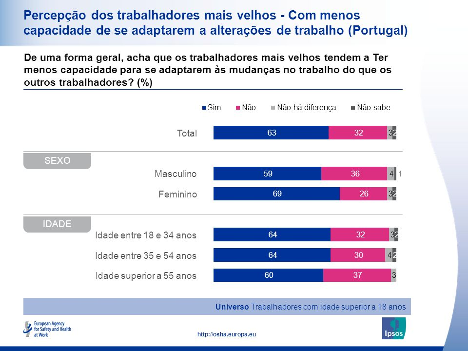 16 http://osha.europa.eu Total Masculino Feminino Idade entre 18 e 34 anos Idade entre 35 e 54 anos Idade superior a 55 anos Percepção dos trabalhador