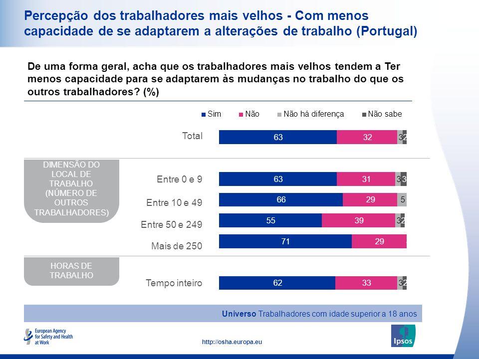 17 http://osha.europa.eu Percepção dos trabalhadores mais velhos - Com menos capacidade de se adaptarem a alterações de trabalho (Portugal) De uma for
