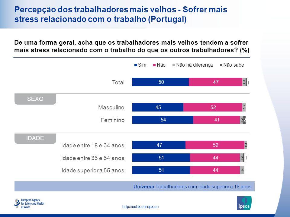 20 http://osha.europa.eu Total Masculino Feminino Idade entre 18 e 34 anos Idade entre 35 e 54 anos Idade superior a 55 anos Percepção dos trabalhador
