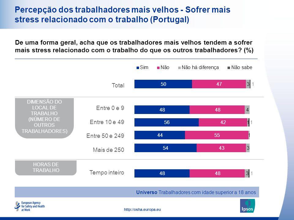 21 http://osha.europa.eu Percepção dos trabalhadores mais velhos - Sofrer mais stress relacionado com o trabalho (Portugal) De uma forma geral, acha q