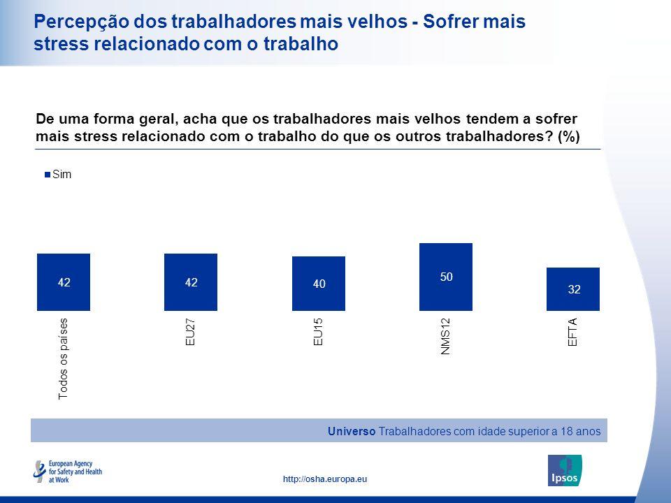 23 http://osha.europa.eu Percepção dos trabalhadores mais velhos - Sofrer mais stress relacionado com o trabalho De uma forma geral, acha que os traba