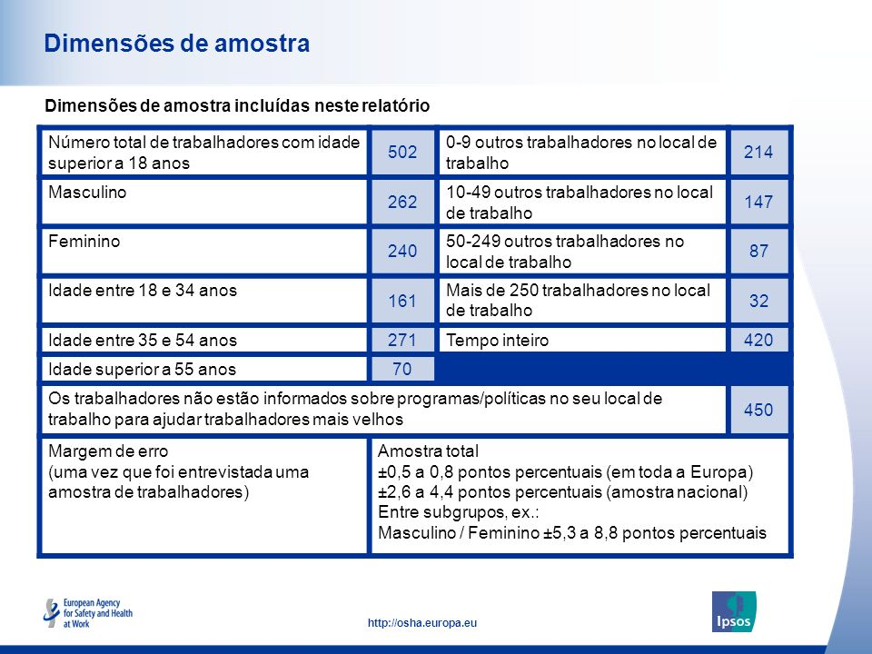 3 http://osha.europa.eu Dimensões de amostra Dimensões de amostra incluídas neste relatório Número total de trabalhadores com idade superior a 18 anos