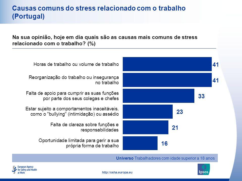33 http://osha.europa.eu Causas comuns do stress relacionado com o trabalho (Portugal) Na sua opinião, hoje em dia quais são as causas mais comuns de
