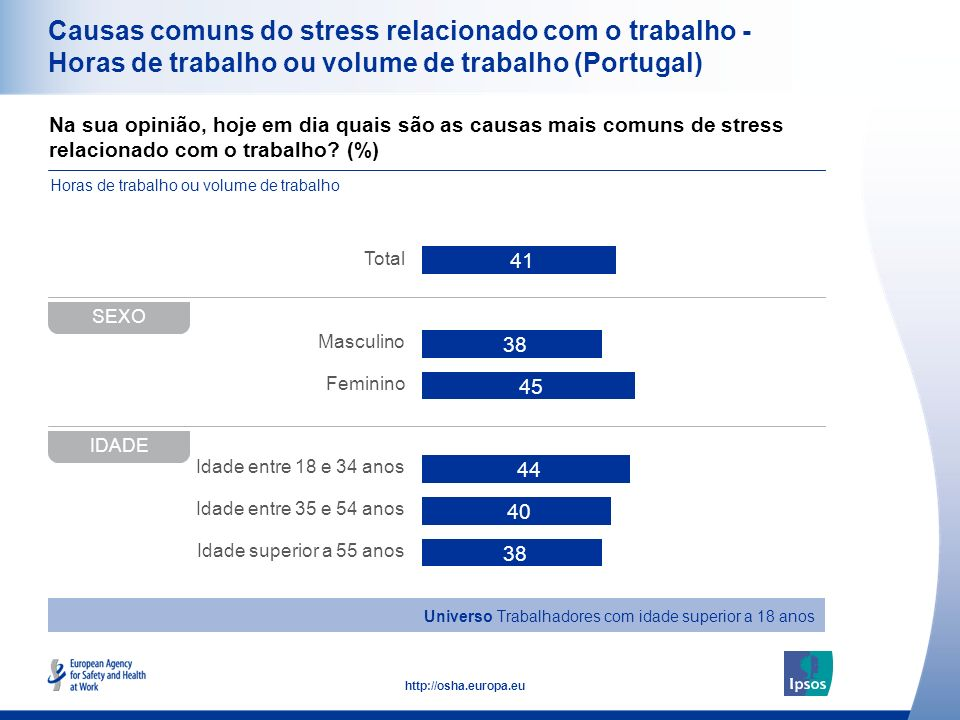 34 http://osha.europa.eu Na sua opinião, hoje em dia quais são as causas mais comuns de stress relacionado com o trabalho? (%) Causas comuns do stress