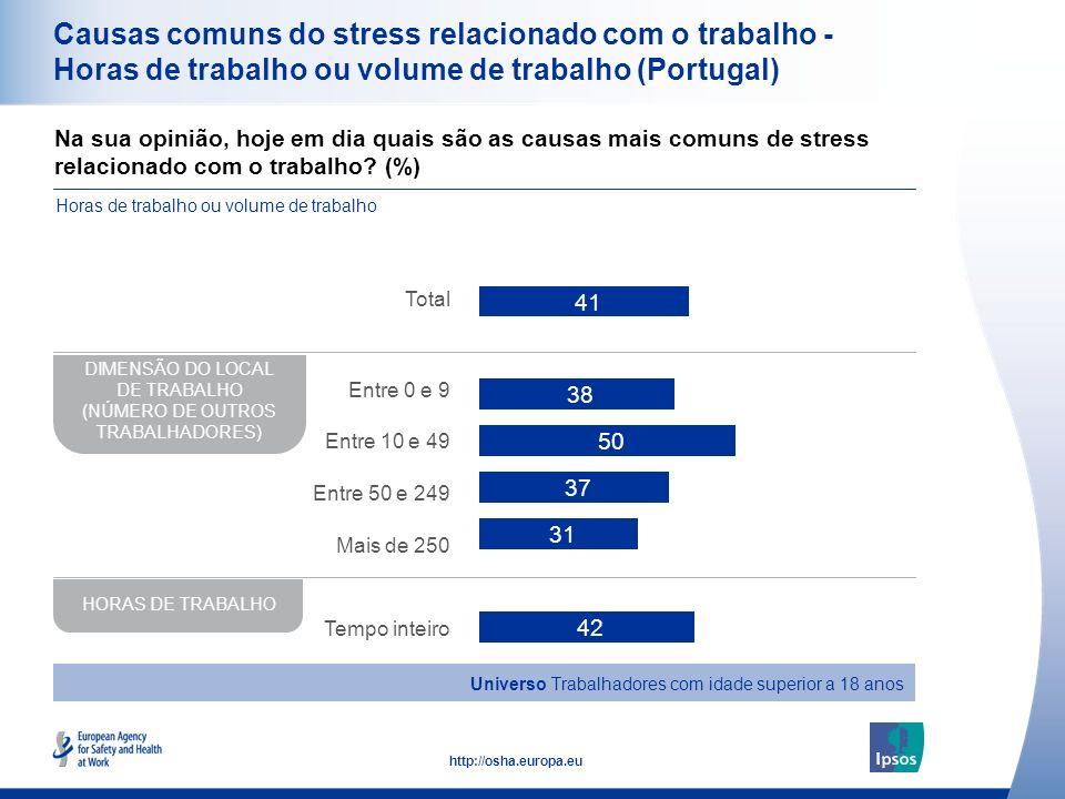 35 http://osha.europa.eu Causas comuns do stress relacionado com o trabalho - Horas de trabalho ou volume de trabalho (Portugal) Na sua opinião, hoje