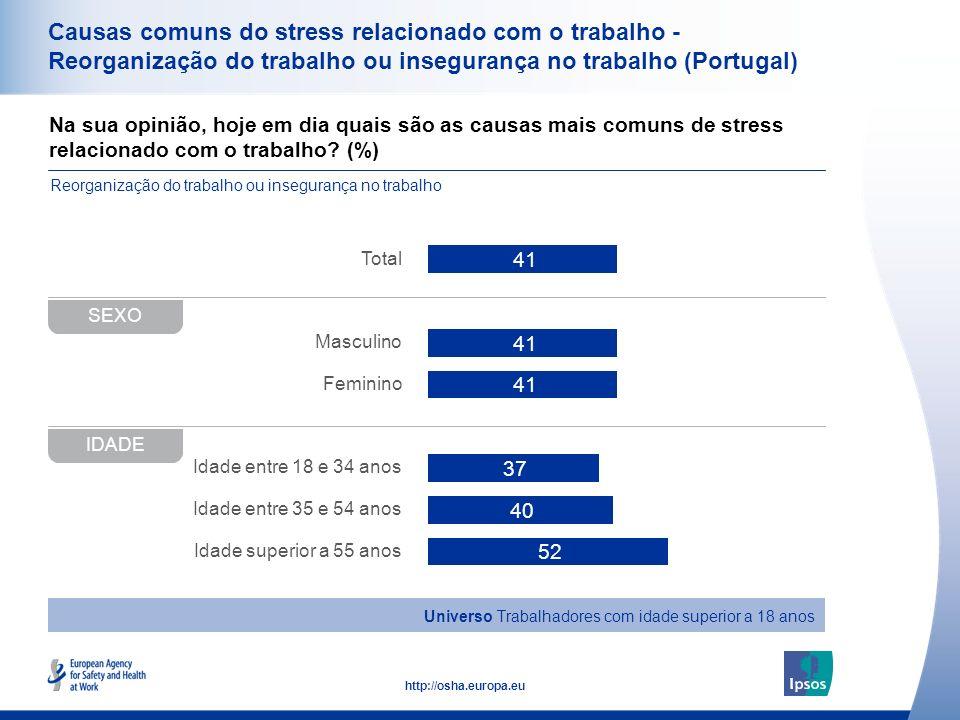 36 http://osha.europa.eu Na sua opinião, hoje em dia quais são as causas mais comuns de stress relacionado com o trabalho? (%) Causas comuns do stress