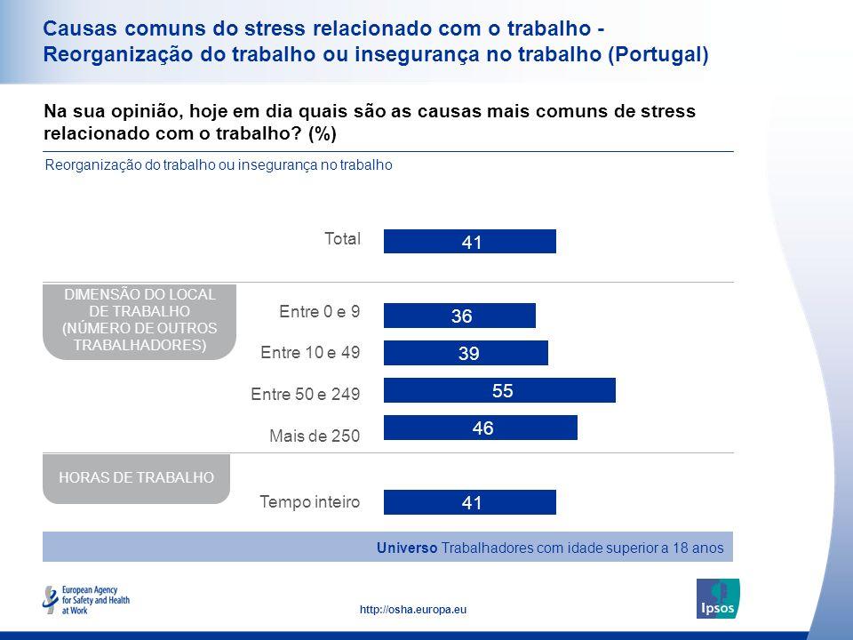 37 http://osha.europa.eu Causas comuns do stress relacionado com o trabalho - Reorganização do trabalho ou insegurança no trabalho (Portugal) Na sua o