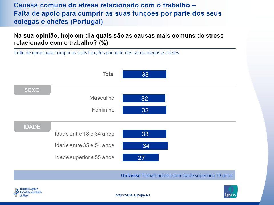 38 http://osha.europa.eu Na sua opinião, hoje em dia quais são as causas mais comuns de stress relacionado com o trabalho? (%) Causas comuns do stress