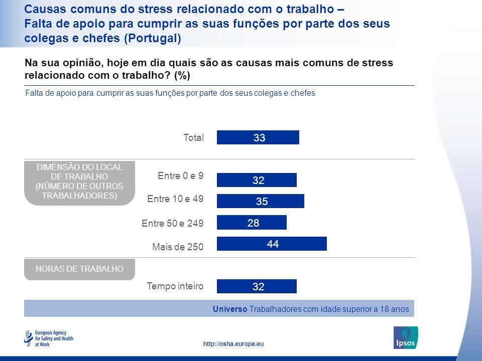 39 http://osha.europa.eu Na sua opinião, hoje em dia quais são as causas mais comuns de stress relacionado com o trabalho? (%) Falta de apoio para cum
