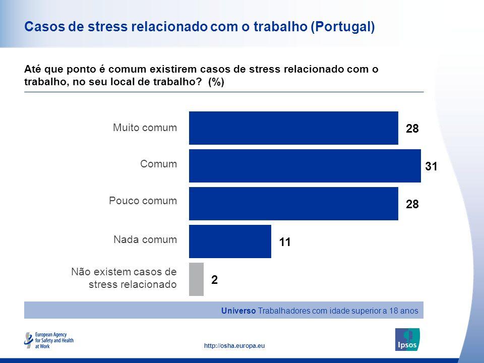 41 http://osha.europa.eu Casos de stress relacionado com o trabalho (Portugal) Até que ponto é comum existirem casos de stress relacionado com o traba