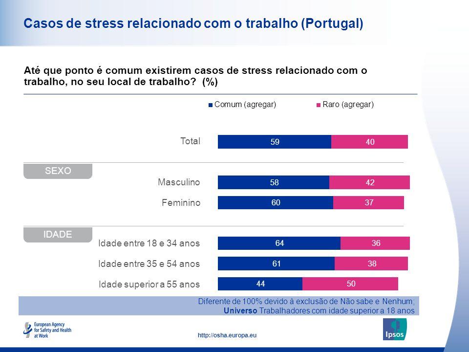 42 http://osha.europa.eu Total Masculino Feminino Idade entre 18 e 34 anos Idade entre 35 e 54 anos Idade superior a 55 anos Casos de stress relaciona