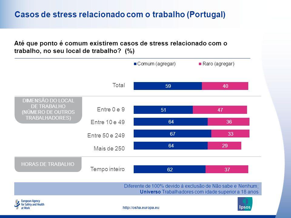 43 http://osha.europa.eu Casos de stress relacionado com o trabalho (Portugal) Até que ponto é comum existirem casos de stress relacionado com o traba