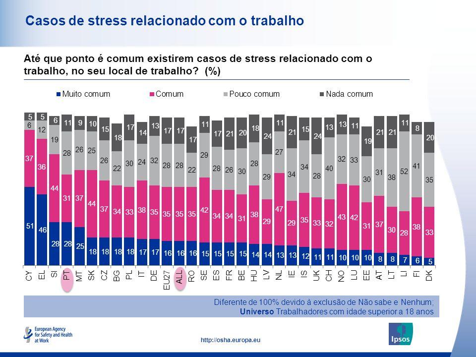 44 http://osha.europa.eu Casos de stress relacionado com o trabalho Diferente de 100% devido à exclusão de Não sabe e Nenhum; Universo Trabalhadores c