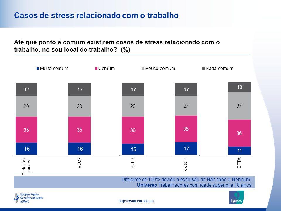 45 http://osha.europa.eu Casos de stress relacionado com o trabalho Até que ponto é comum existirem casos de stress relacionado com o trabalho, no seu