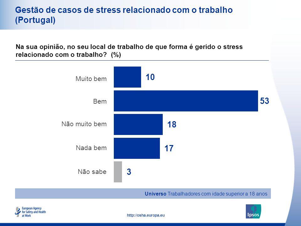 47 http://osha.europa.eu Universo Trabalhadores com idade superior a 18 anos Gestão de casos de stress relacionado com o trabalho (Portugal) Muito bem