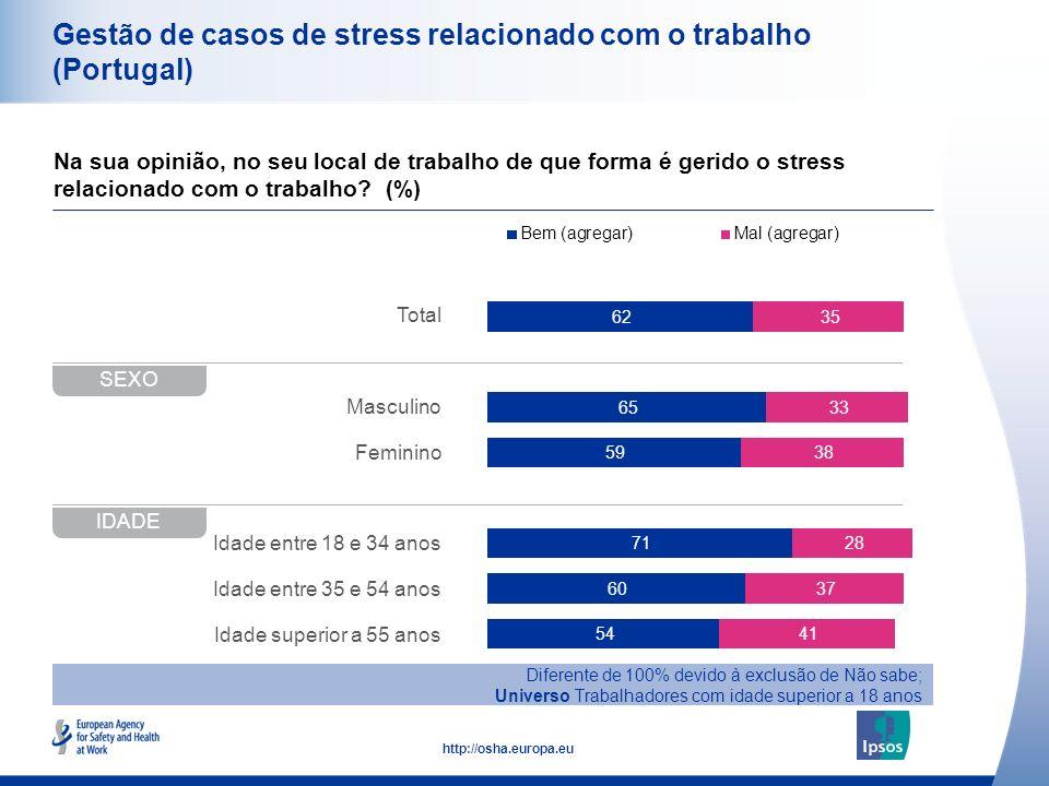48 http://osha.europa.eu Total Masculino Feminino Idade entre 18 e 34 anos Idade entre 35 e 54 anos Idade superior a 55 anos Gestão de casos de stress