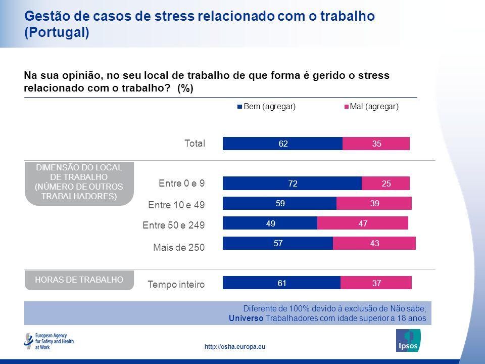49 http://osha.europa.eu Gestão de casos de stress relacionado com o trabalho (Portugal) Na sua opinião, no seu local de trabalho de que forma é gerid