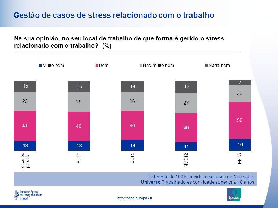 51 http://osha.europa.eu Gestão de casos de stress relacionado com o trabalho Na sua opinião, no seu local de trabalho de que forma é gerido o stress