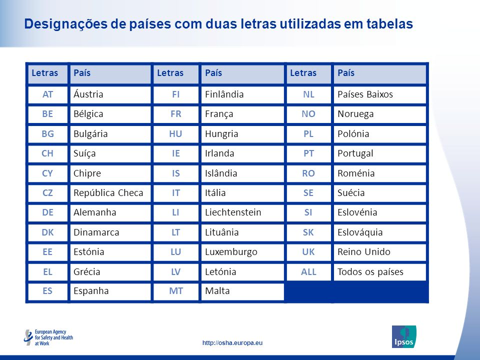 6 http://osha.europa.eu Click to add text here Designações de países com duas letras utilizadas em tabelas LetrasPaísLetrasPaísLetrasPaís ATÁustriaFIF