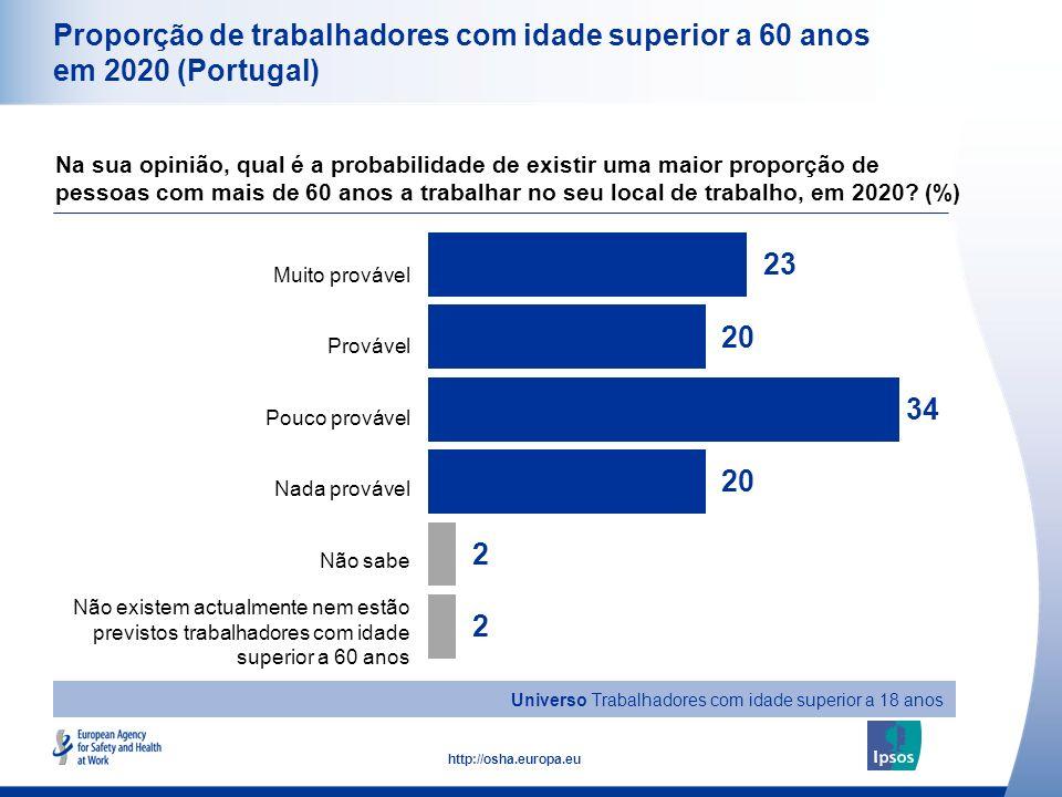 10 http://osha.europa.eu Total Masculino Feminino Idade entre 18 e 34 anos Idade entre 35 e 54 anos Idade superior a 55 anos Proporção de trabalhadores com idade superior a 60 anos em 2020 (Portugal) Na sua opinião, qual é a probabilidade de existir uma maior proporção de pessoas com mais de 60 anos a trabalhar no seu local de trabalho, em 2020.
