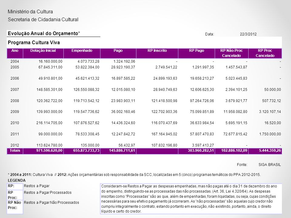 Ministério da Cultura Secretaria de Cidadania Cultural Evolução Anual do Orçamento* Data:22/3/2012 Programa Cultura Viva AnoDotação InicialEmpenhadoPa