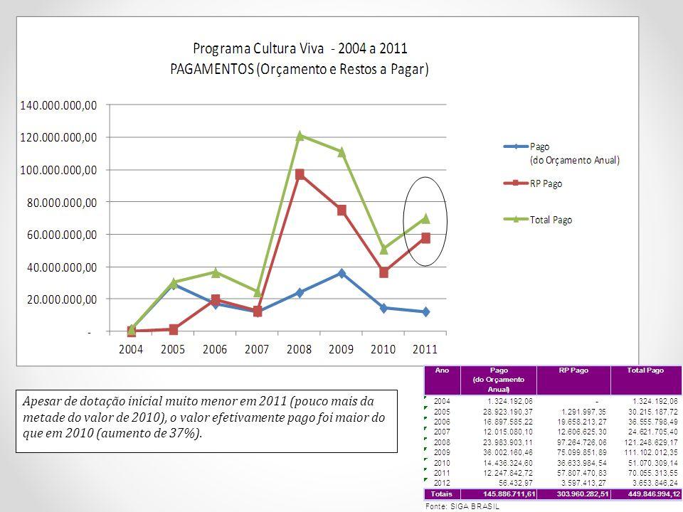 Apesar de dotação inicial muito menor em 2011 (pouco mais da metade do valor de 2010), o valor efetivamente pago foi maior do que em 2010 (aumento de 37%).