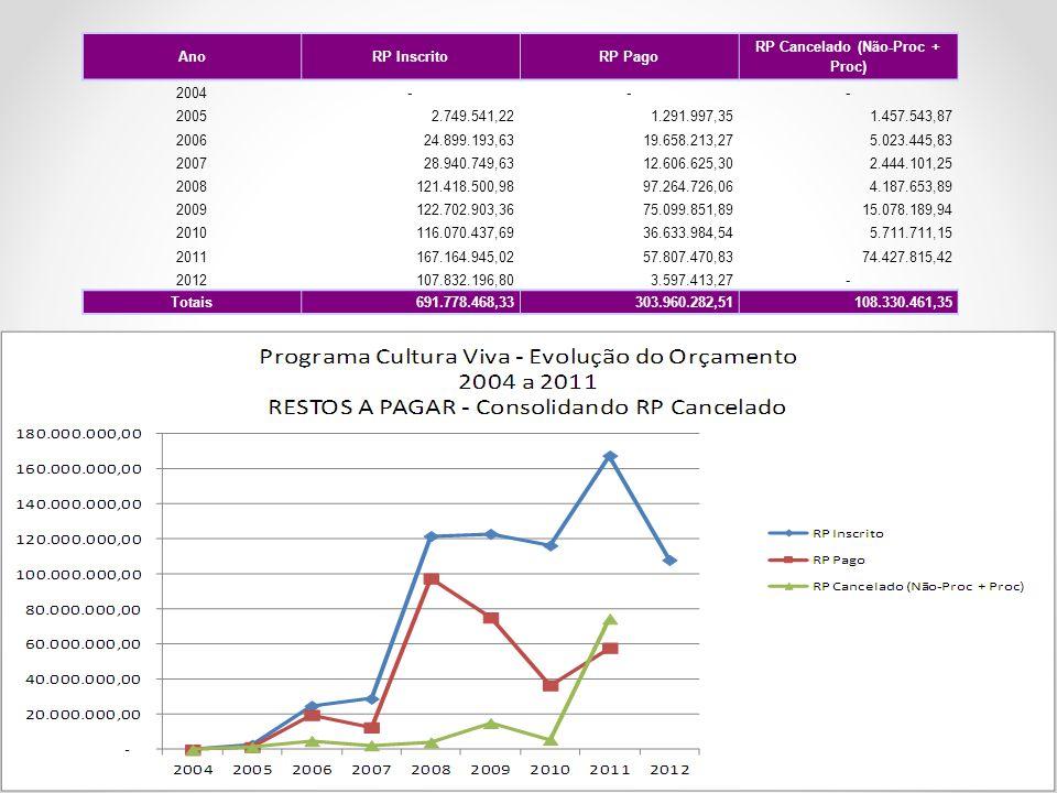 AnoRP InscritoRP Pago RP Cancelado (Não-Proc + Proc) 2004--- 20052.749.541,221.291.997,351.457.543,87 200624.899.193,6319.658.213,275.023.445,83 20072