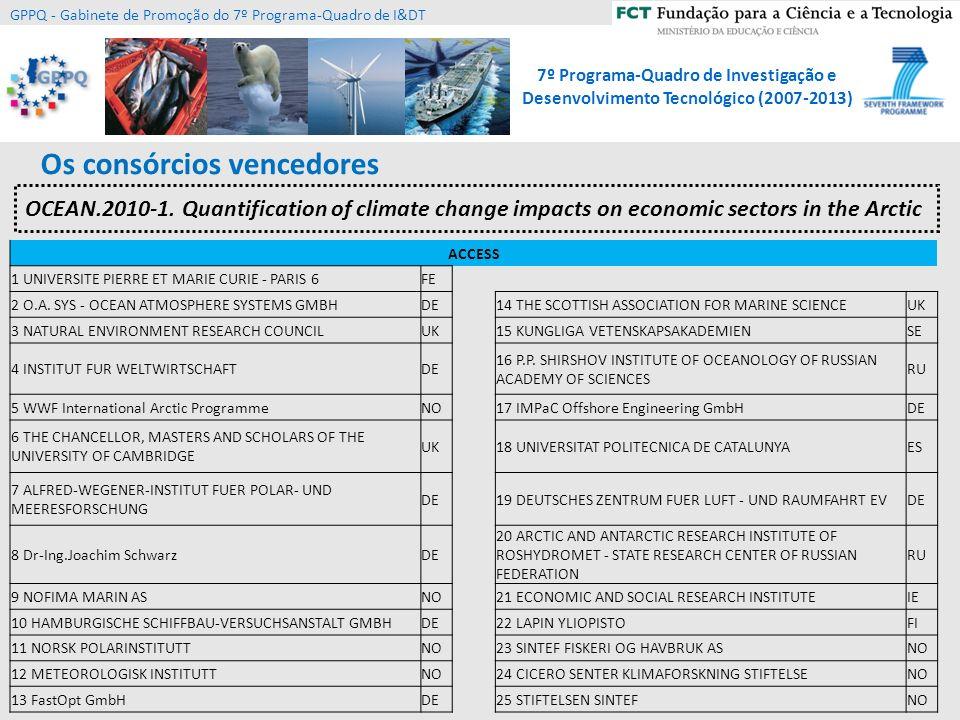 7º Programa-Quadro de Investigação e Desenvolvimento Tecnológico (2007-2013) GPPQ - Gabinete de Promoção do 7º Programa-Quadro de I&DT Ocean of Tomorrow 2012 coordinated call 1 Tópico dos Transportes SST.2012.1.1-1 3 propostas submetidas: 2 propostas mainlist 1 proposta rejeitada PT não participou em nenhuma proposta