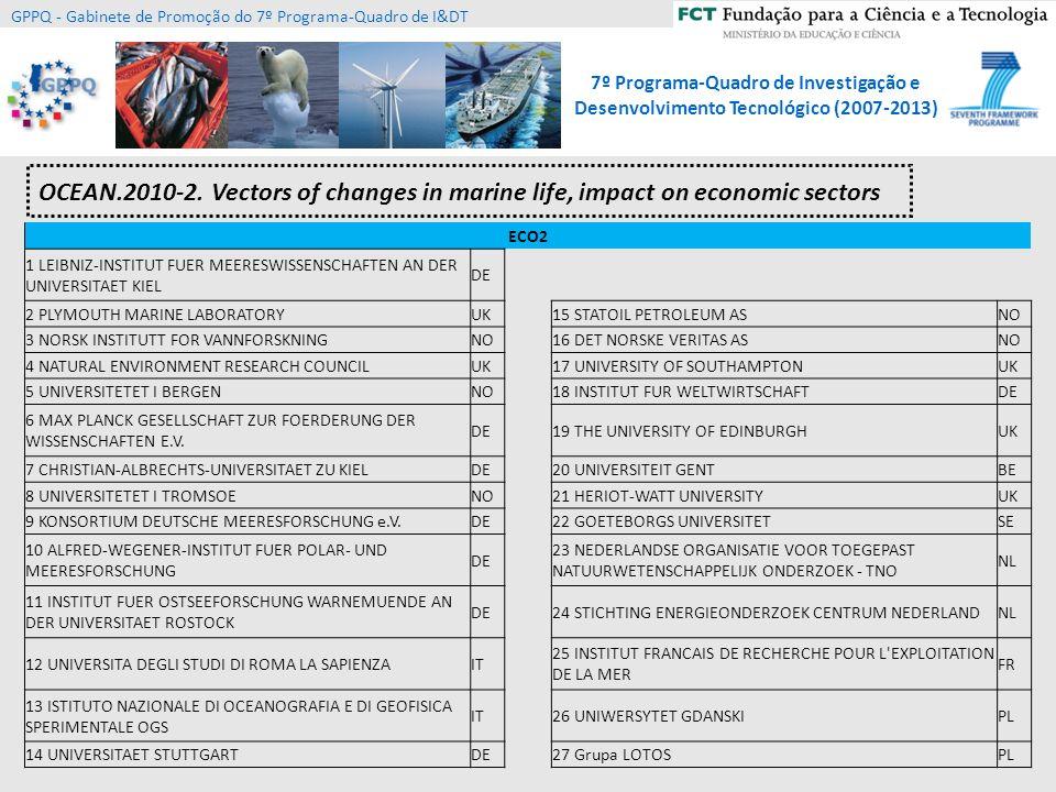 7º Programa-Quadro de Investigação e Desenvolvimento Tecnológico (2007-2013) GPPQ - Gabinete de Promoção do 7º Programa-Quadro de I&DT ENV.2012.6.1-1: Climate-related ocean processes and combined impacts of multiple stressors on the marine environment - FP7-ENV-2013-two-stage 6.1 Coping with climate change Collaborative Project Funding one or more projects Max: 9M ENV Melhorar a modelação climática + oceânica; processos físico-químicos nos oceanos e dinâmica; efeitos cumulativos do aumento de GEE; avaliação de vulnerabilidades socio- económicas