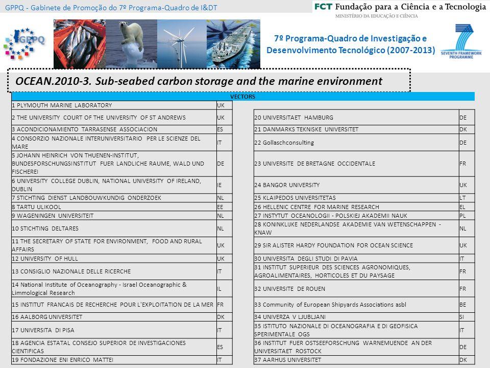 7º Programa-Quadro de Investigação e Desenvolvimento Tecnológico (2007-2013) GPPQ - Gabinete de Promoção do 7º Programa-Quadro de I&DT 4ª Call - Ocean of Tomorrow 2013 OCEAN 2013.1 - Biosensors for real time monitoring of biohazard and man made chemical contaminants in the marine environment - 6 M; SME>25% OCEAN 2013.2 - Innovative multifunctional sensors for in-situ monitoring of marine environment and related maritime activities - 6 M; SME>30% OCEAN 2013.3 - Innovative antifouling materials for maritime applications - 8 M; SME>25% OCEAN 2013.4 - Innovative transport and deployment systems for the offshore energy sector 4 tópicos (55 M) geridos pelos temas KBBE, ENV, Energia, TRANS, NMP 15 M 10 M