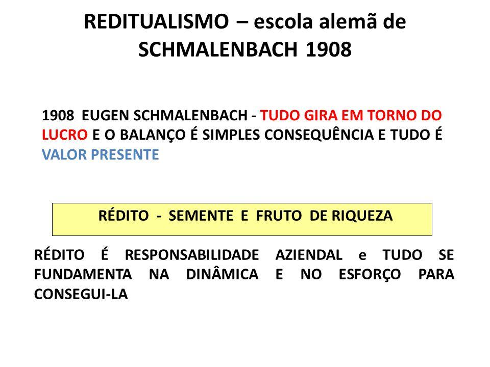 REDITUALISMO – escola alemã de SCHMALENBACH 1908 RÉDITO - SEMENTE E FRUTO DE RIQUEZA RÉDITO É RESPONSABILIDADE AZIENDAL e TUDO SE FUNDAMENTA NA DINÂMI