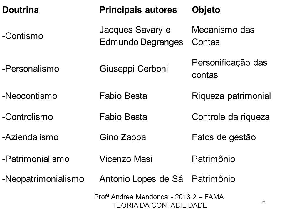 58 Profª Andrea Mendonça - 2013.2 – FAMA TEORIA DA CONTABILIDADE DoutrinaPrincipais autoresObjeto -Contismo Jacques Savary e Edmundo Degranges Mecanis