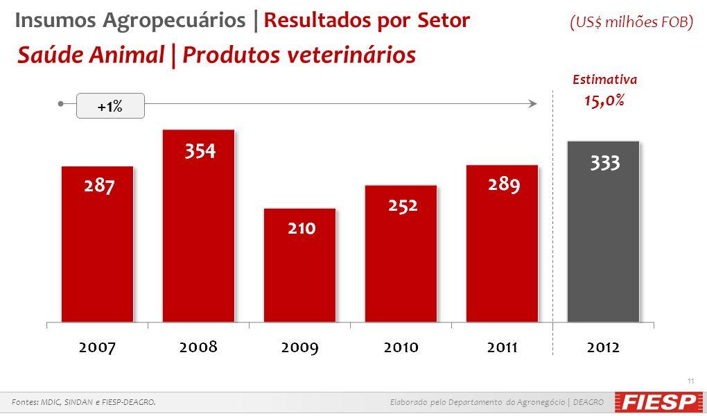 Elaborado pelo Departamento do Agronegócio | DEAGRO 11 Saúde Animal | Produtos veterinários Fontes: MDIC, SINDAN e FIESP-DEAGRO. +1% Estimativa 15,0%