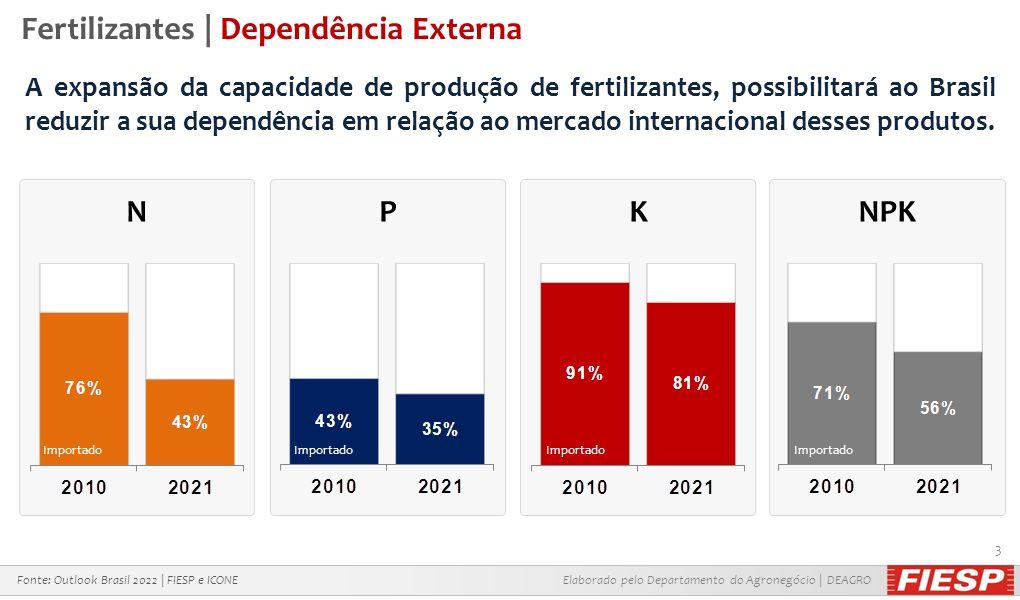 Elaborado pelo Departamento do Agronegócio | DEAGRO 3 Fertilizantes | Dependência Externa Fonte: Outlook Brasil 2022 | FIESP e ICONE N Importado P K N