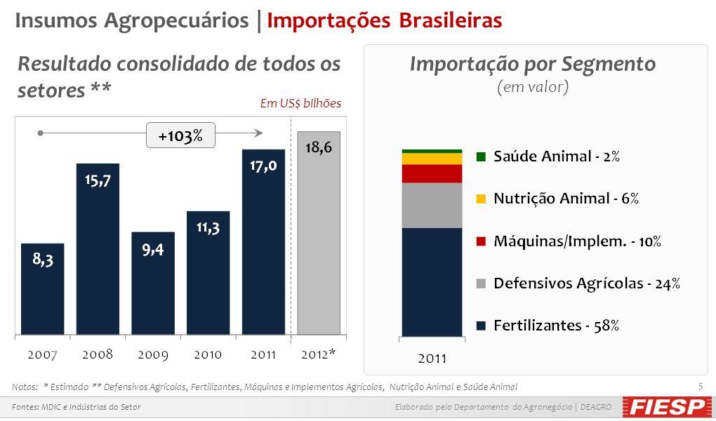 Elaborado pelo Departamento do Agronegócio | DEAGRO 5 Insumos Agropecuários | Importações Brasileiras Resultado consolidado de todos os setores ** Fon