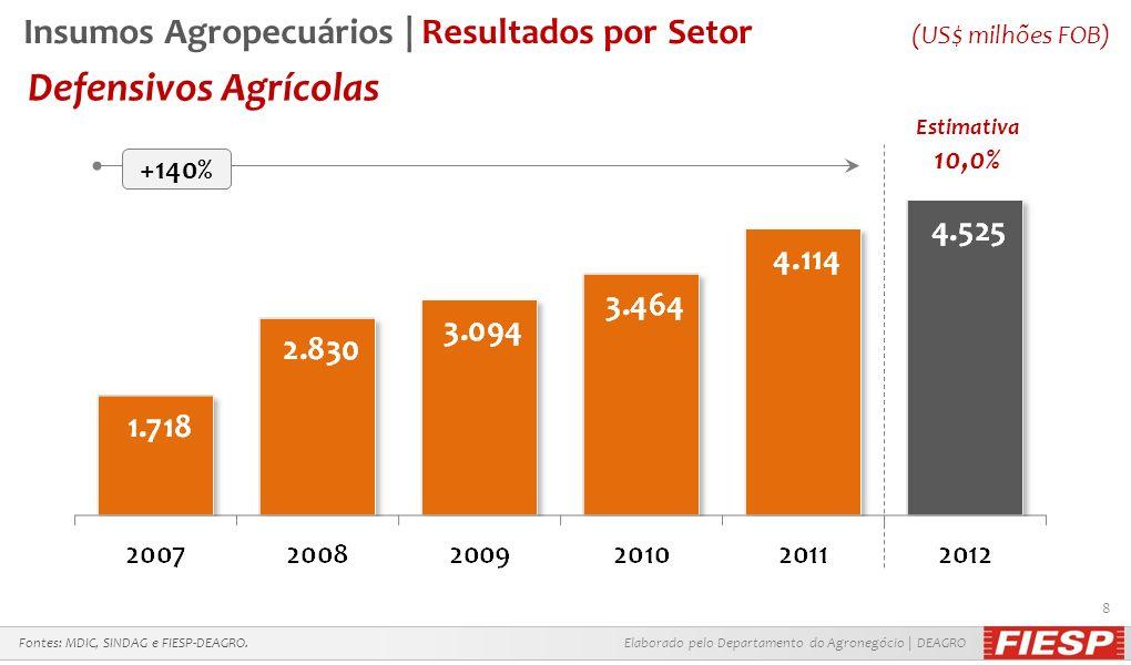 Elaborado pelo Departamento do Agronegócio | DEAGRO 8 Defensivos Agrícolas Fontes: MDIC, SINDAG e FIESP-DEAGRO. +140% Estimativa 10,0% Insumos Agropec
