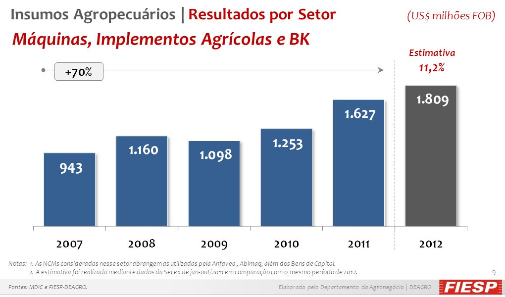Elaborado pelo Departamento do Agronegócio | DEAGRO 9 Máquinas, Implementos Agrícolas e BK Fontes: MDIC e FIESP-DEAGRO. Notas: 1. As NCMs consideradas