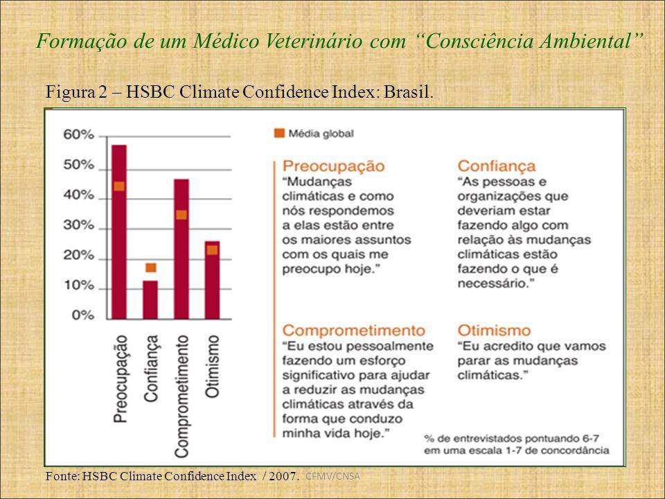 CFMV/CNSA Formação de um Médico Veterinário com Consciência Ambiental Fonte: HSBC Climate Confidence Index / 2007. Figura 2 – HSBC Climate Confidence