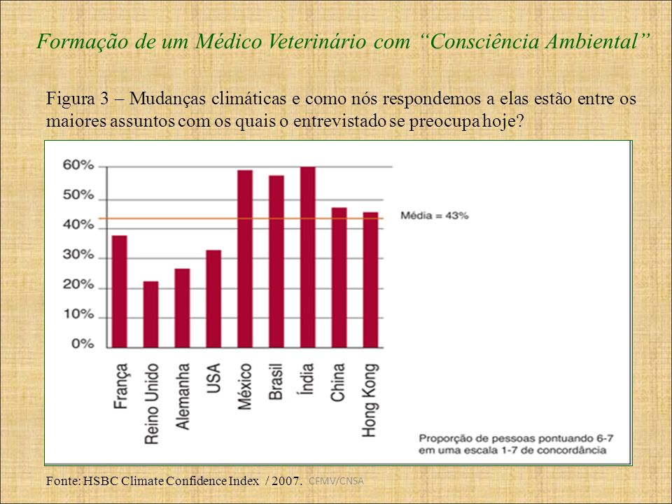 CFMV/CNSA Formação de um Médico Veterinário com Consciência Ambiental Fonte: HSBC Climate Confidence Index / 2007. Figura 3 – Mudanças climáticas e co