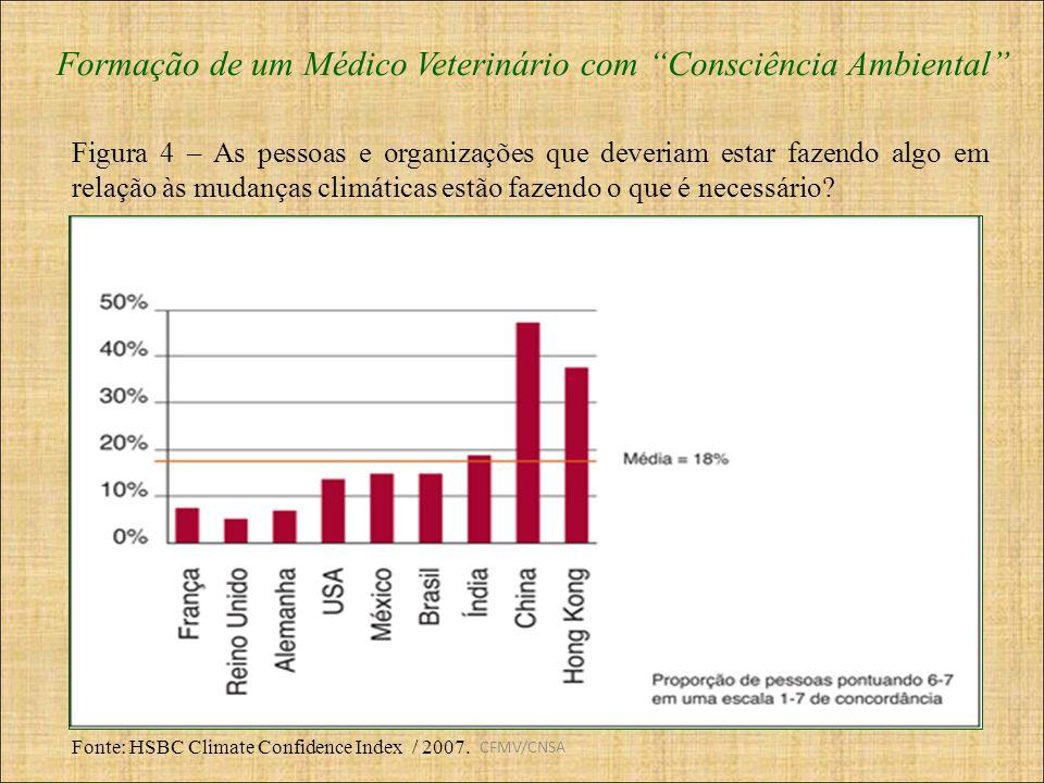 CFMV/CNSA Formação de um Médico Veterinário com Consciência Ambiental Fonte: HSBC Climate Confidence Index / 2007. Figura 4 – As pessoas e organizaçõe