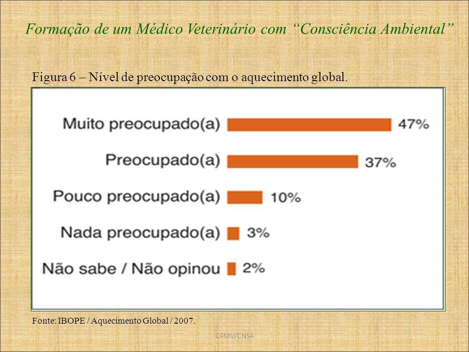 CFMV/CNSA Formação de um Médico Veterinário com Consciência Ambiental Fonte: IBOPE / Aquecimento Global / 2007. Figura 6 – Nível de preocupação com o