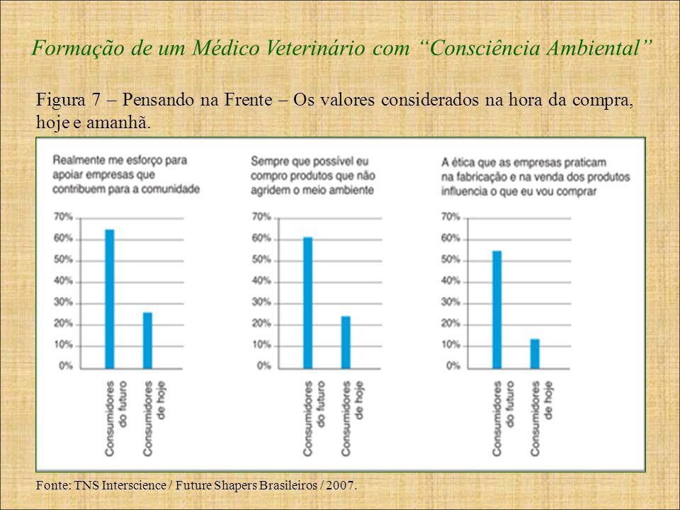 Formação de um Médico Veterinário com Consciência Ambiental Fonte: TNS Interscience / Future Shapers Brasileiros / 2007. Figura 7 – Pensando na Frente