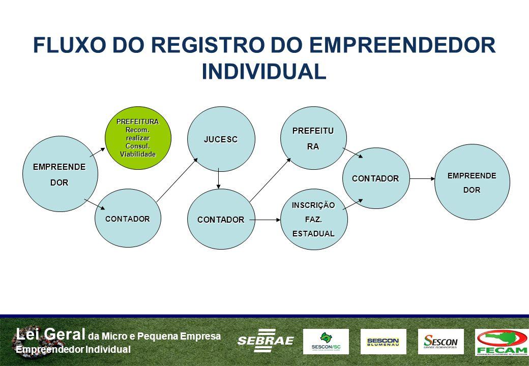 Lei Geral da Micro e Pequena Empresa Empreendedor Individual FLUXO DO REGISTRO DO EMPREENDEDOR INDIVIDUAL EMPREENDE DOR JUCESC CONTADOR PREFEITURAReco