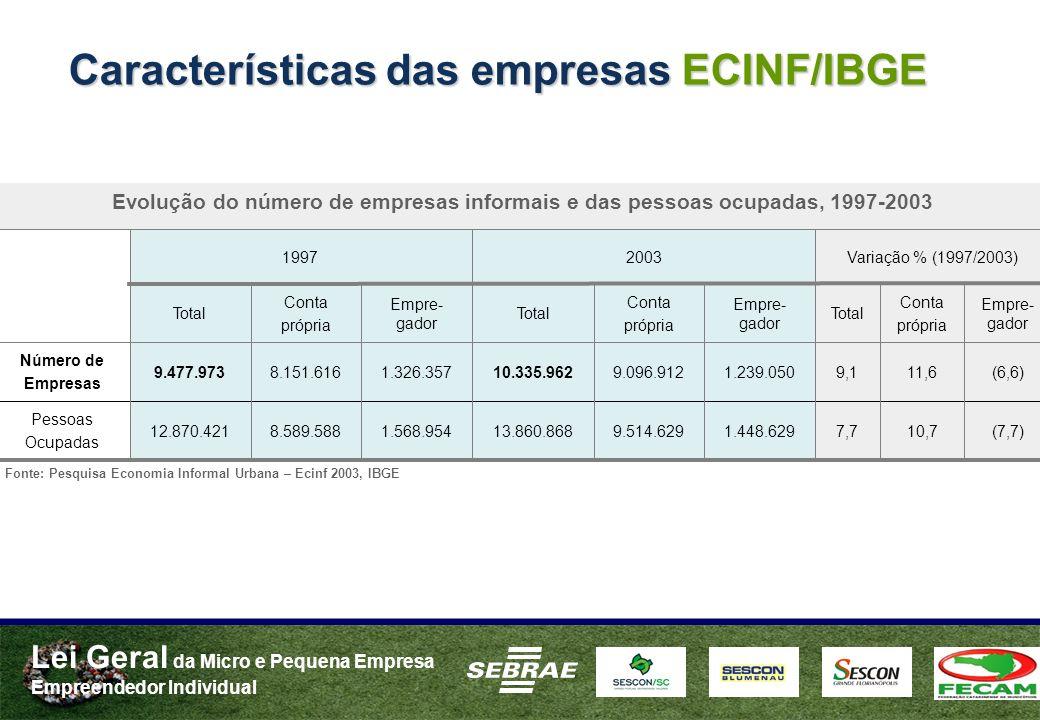 Lei Geral da Micro e Pequena Empresa Empreendedor Individual Características das empresas ECINF/IBGE Fonte: Pesquisa Economia Informal Urbana – Ecinf
