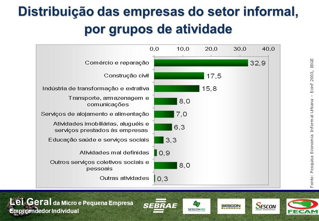 Lei Geral da Micro e Pequena Empresa Empreendedor Individual Distribuição das empresas do setor informal, por grupos de atividade Fonte: Pesquisa Econ