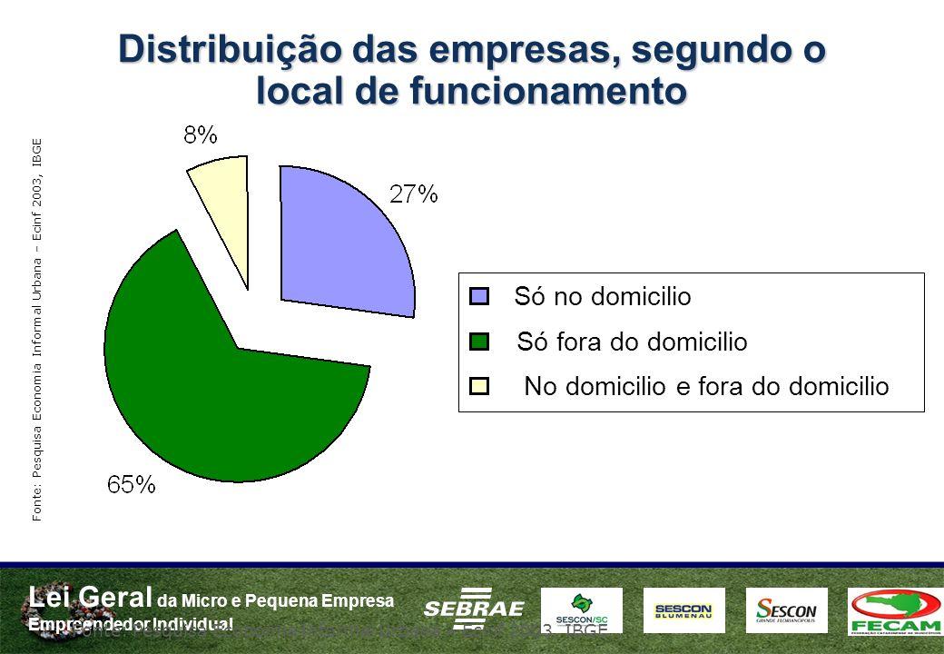 Lei Geral da Micro e Pequena Empresa Empreendedor Individual Distribuição das empresas, segundo o local de funcionamento Fonte: Pesquisa Economia Info