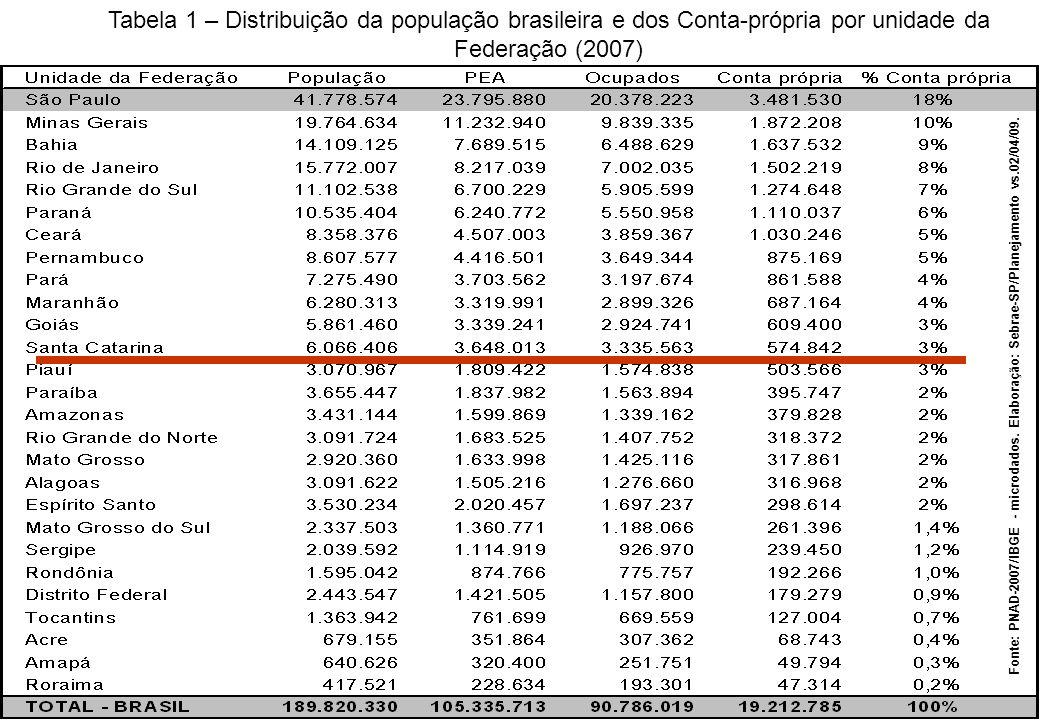 Lei Geral da Micro e Pequena Empresa Empreendedor Individual Tabela 1 – Distribuição da população brasileira e dos Conta-própria por unidade da Federação (2007) Fonte: PNAD-2007/IBGE - microdados.