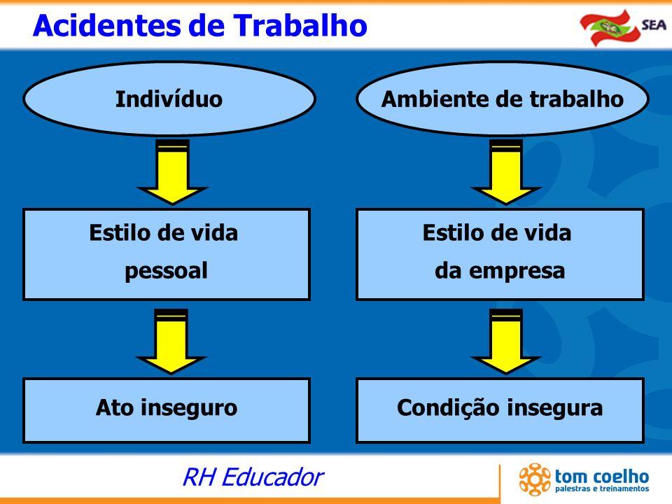 RH Educador Acidentes de Trabalho Ato inseguro Estilo de vida pessoal Estilo de vida da empresa Indivíduo Ambiente de trabalho Condição insegura