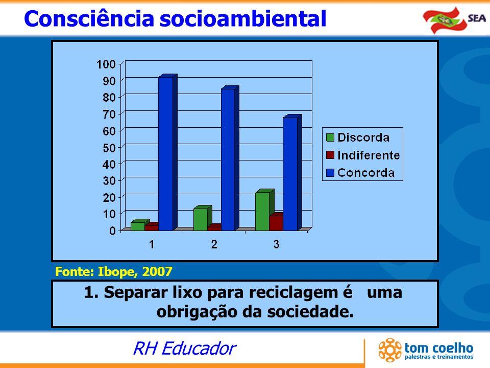 RH Educador Consciência socioambiental Fonte: Ibope, 2007 1. Separar lixo para reciclagem é uma obrigação da sociedade.