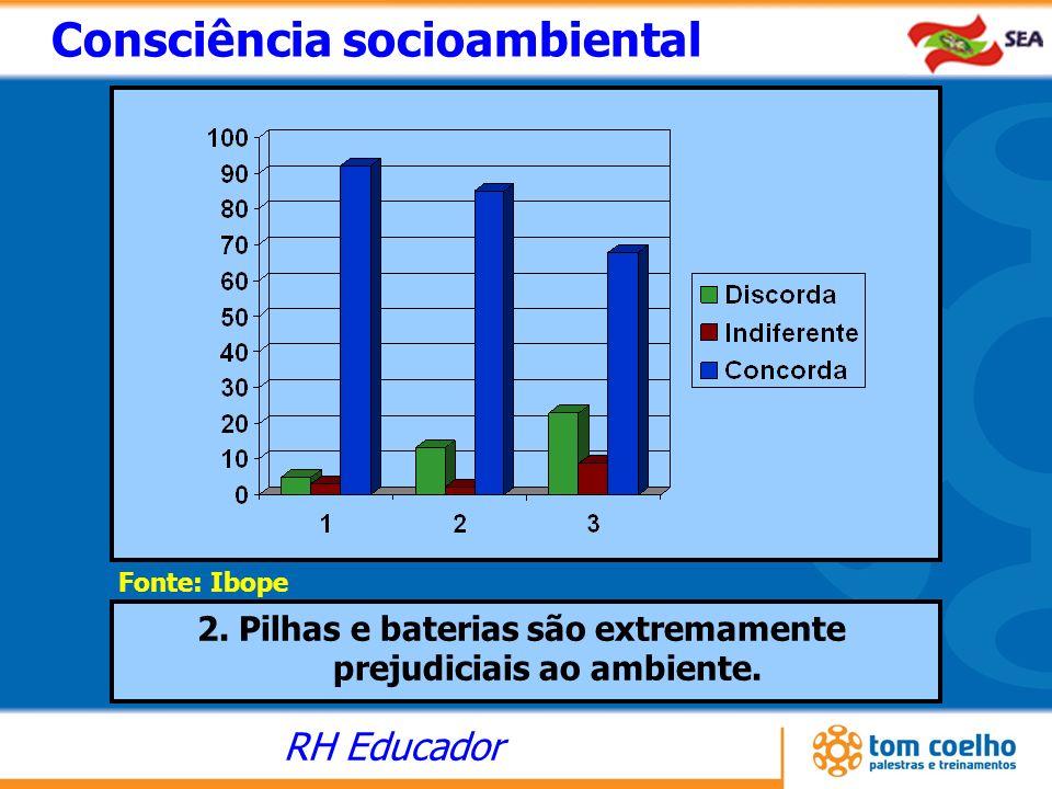 RH Educador Consciência socioambiental Fonte: Ibope 2. Pilhas e baterias são extremamente prejudiciais ao ambiente.